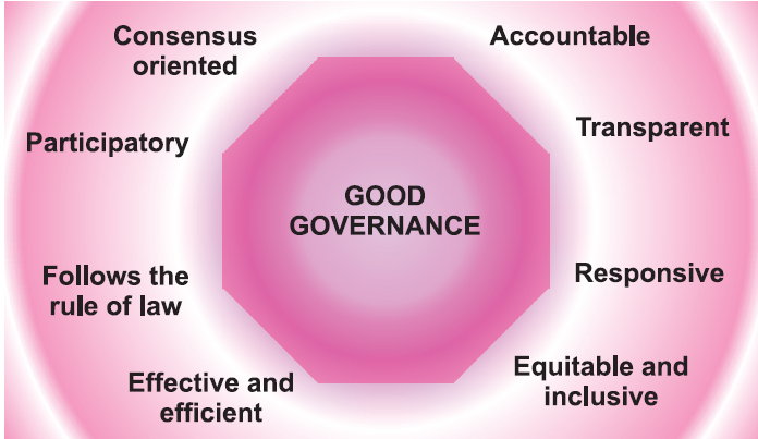 essay on good governance Good governance 1 introduction: governance implies control, direction, and rule with authority or administers laws to govern a system to achieve certain objectives.