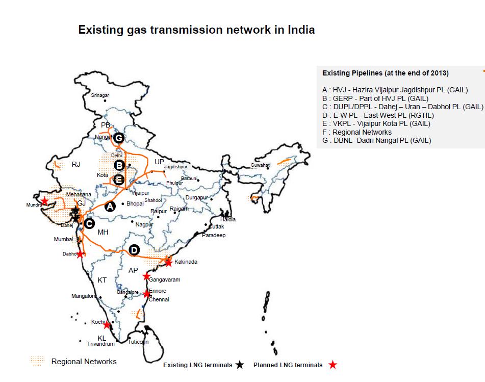 gas grid