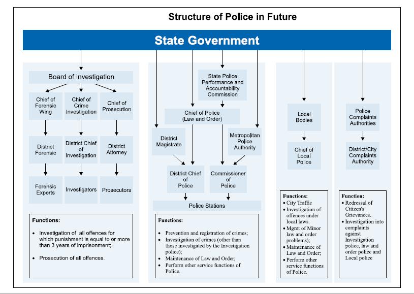 police future