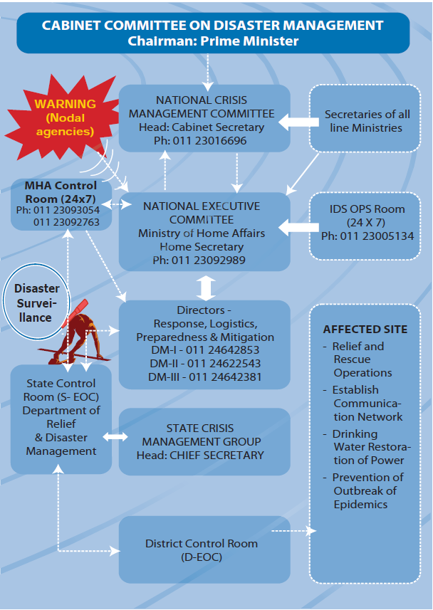 disaster management in india essay Role of local and state bodies: disaster management essay people led district disaster management the disaster management in india has become an issue of.